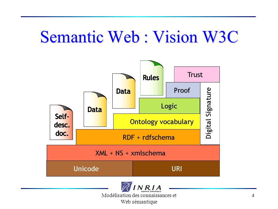 Semantic Web : Vision W3C