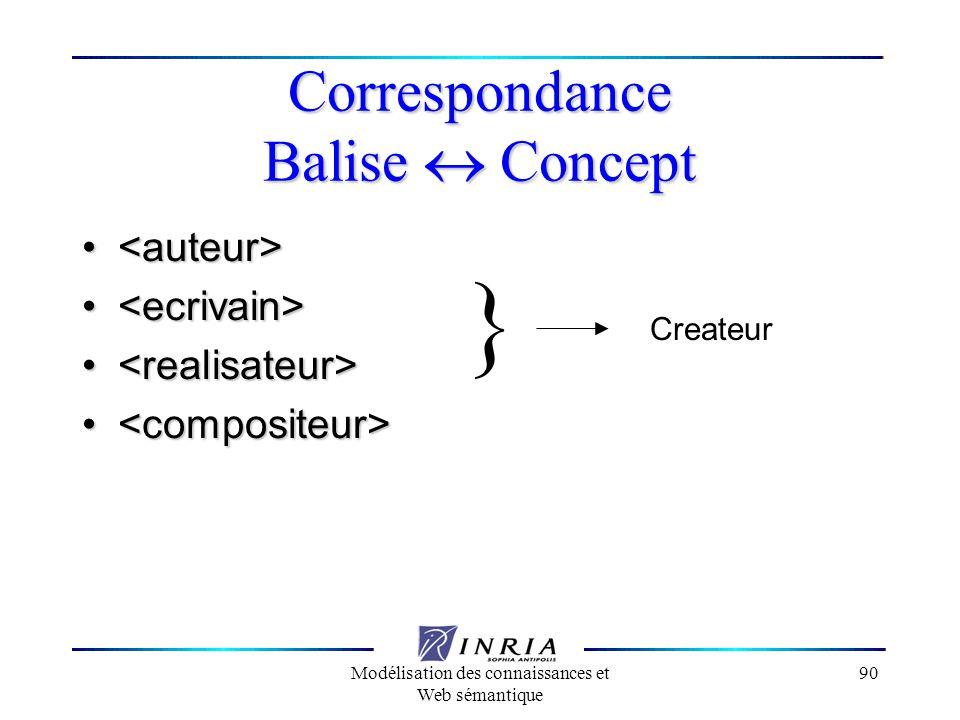 Correspondance Balise « Concept