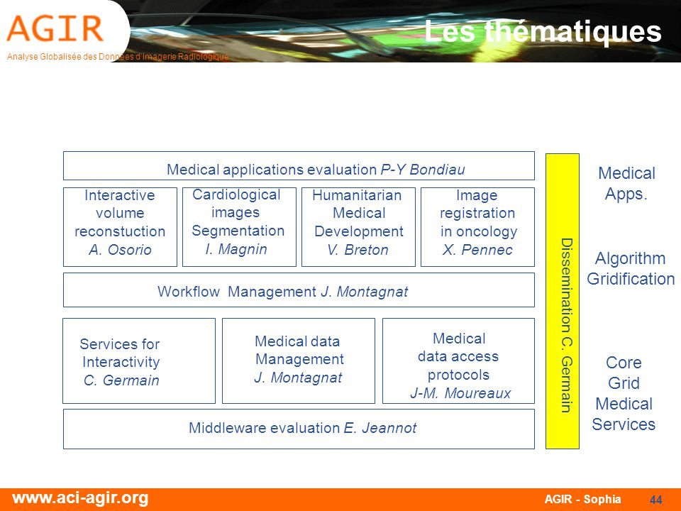 Les thématiques Medical Apps. Algorithm Gridification Core Grid