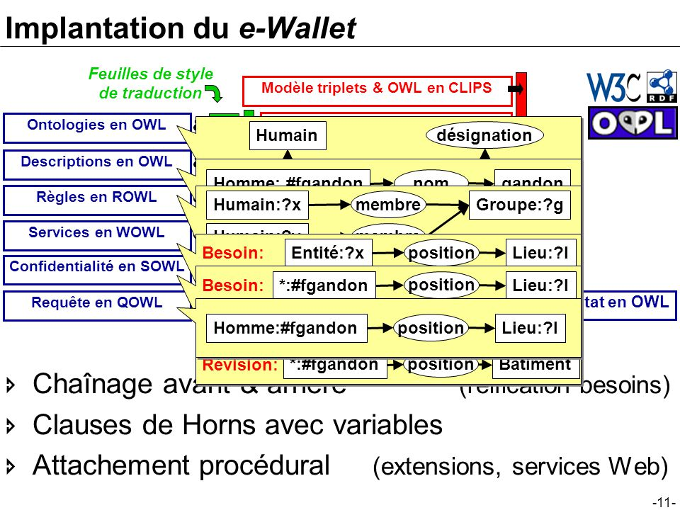 Implantation du e-Wallet