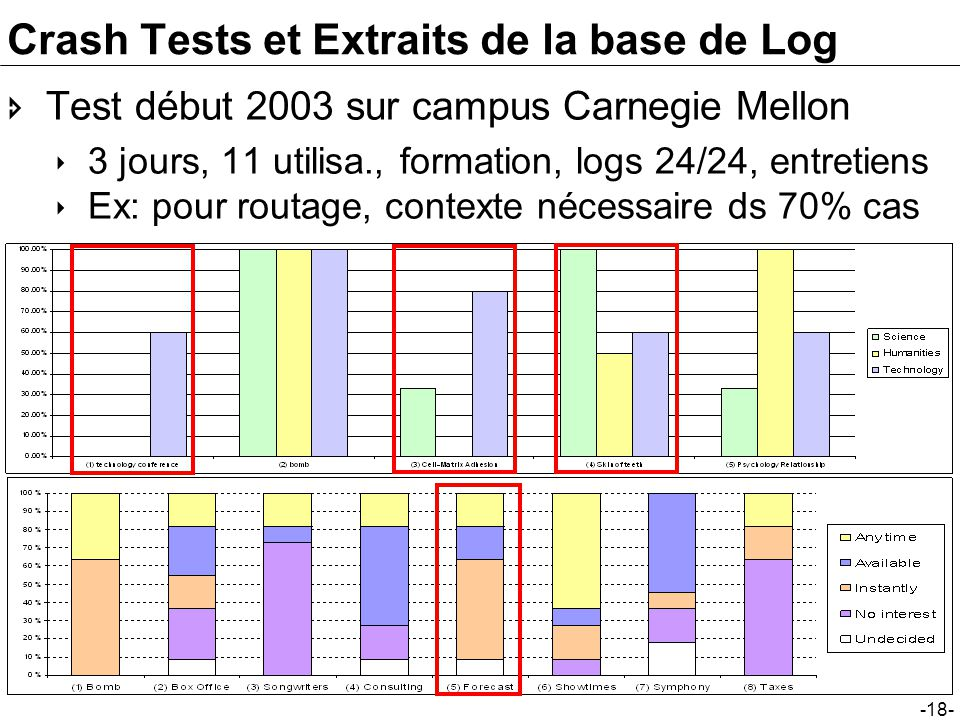 Crash Tests et Extraits de la base de Log