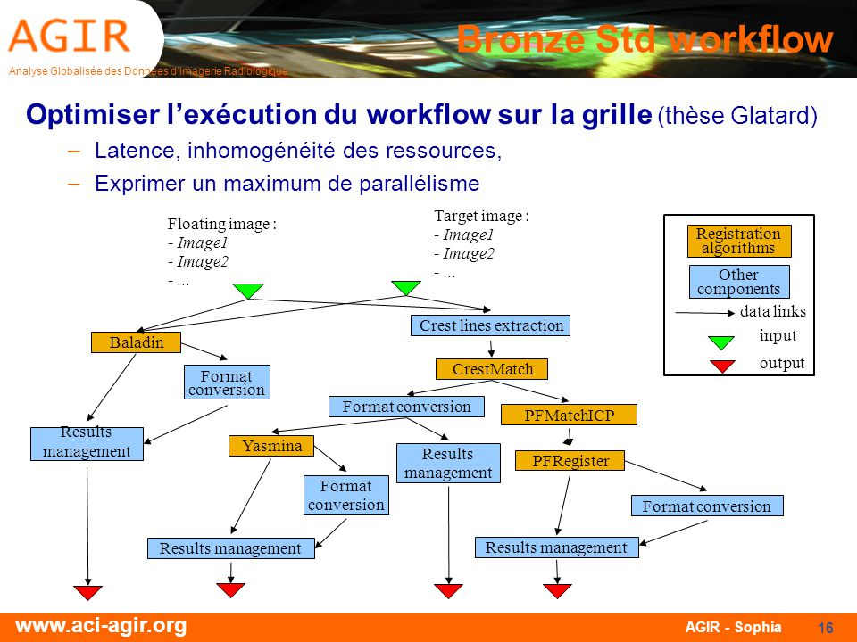 Bronze Std workflow Optimiser l'exécution du workflow sur la grille (thèse Glatard) Latence, inhomogénéité des ressources,