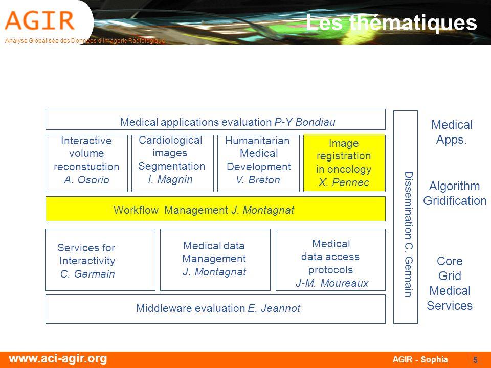 Les thématiques Medical Apps. Algorithm Gridification Core Grid
