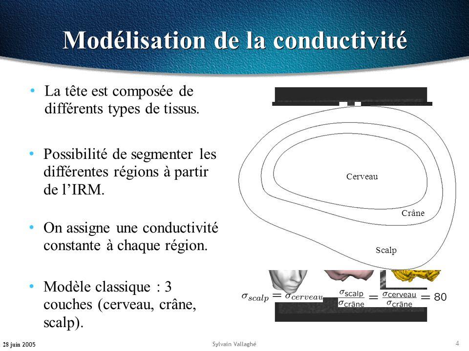 Modélisation de la conductivité