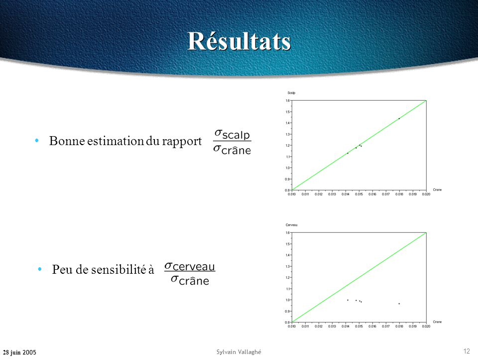 Résultats Bonne estimation du rapport Peu de sensibilité à