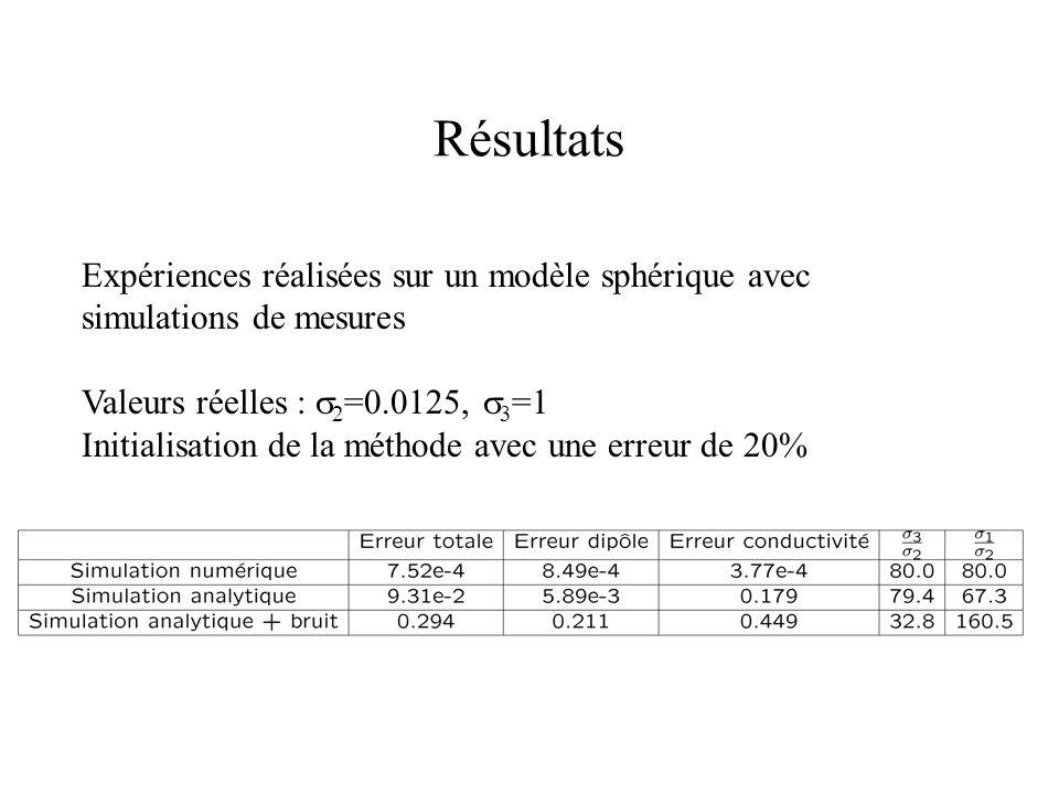 Résultats Expériences réalisées sur un modèle sphérique avec simulations de mesures. Valeurs réelles : s2=0.0125, s3=1.