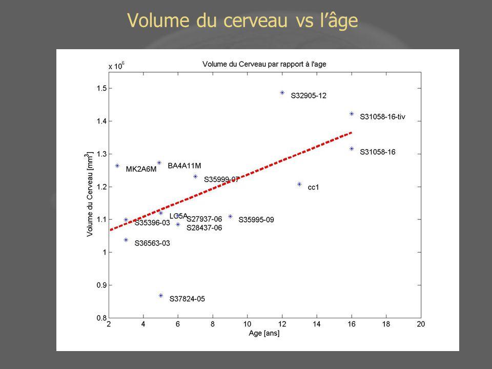 Volume du cerveau vs l'âge