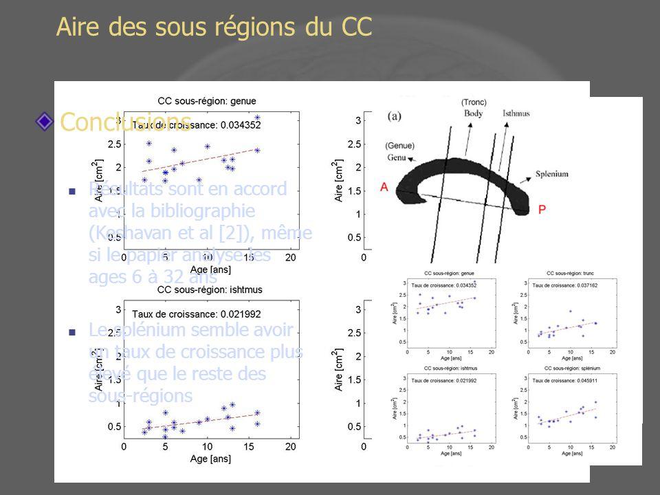 Aire des sous régions du CC