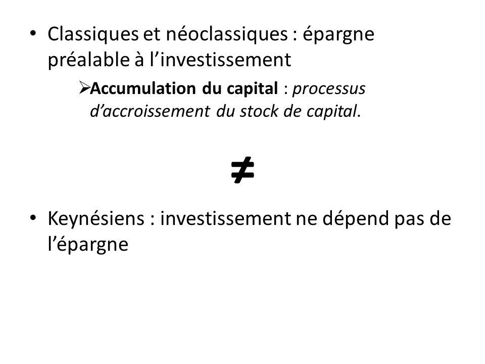 ≠ Classiques et néoclassiques : épargne préalable à l'investissement