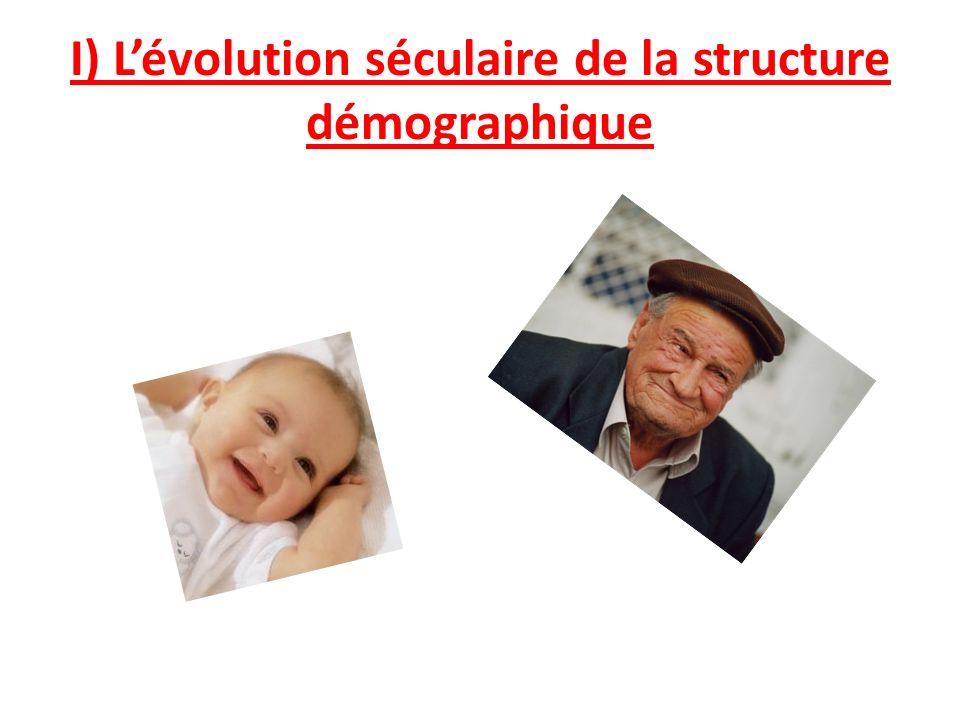 I) L'évolution séculaire de la structure démographique
