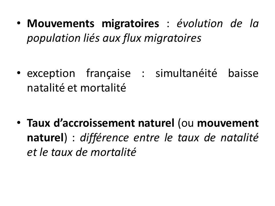 Mouvements migratoires : évolution de la population liés aux flux migratoires