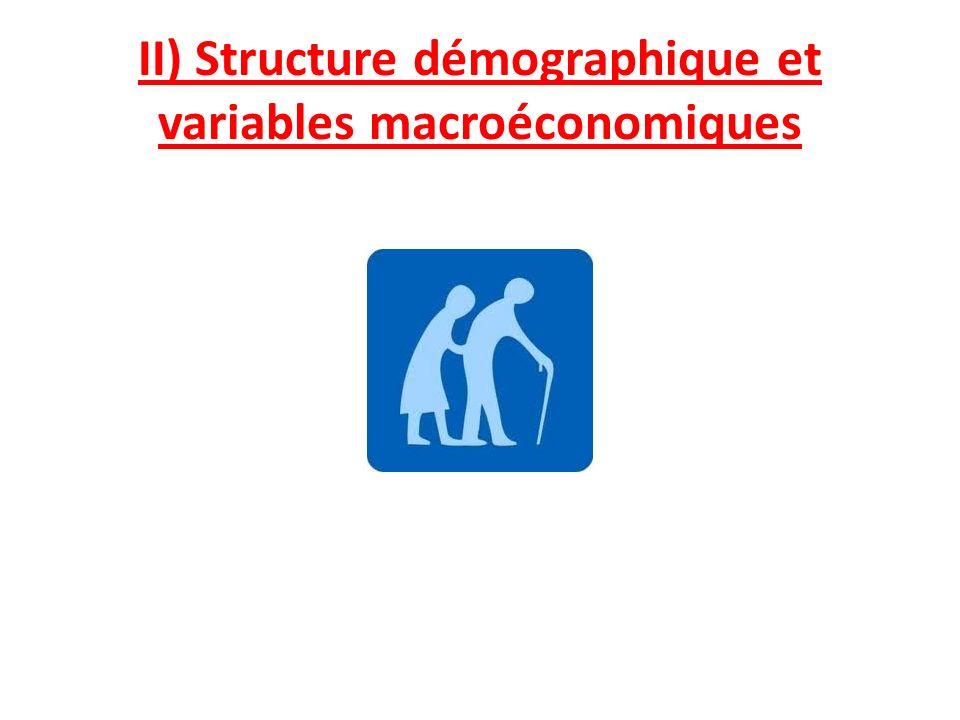 II) Structure démographique et variables macroéconomiques