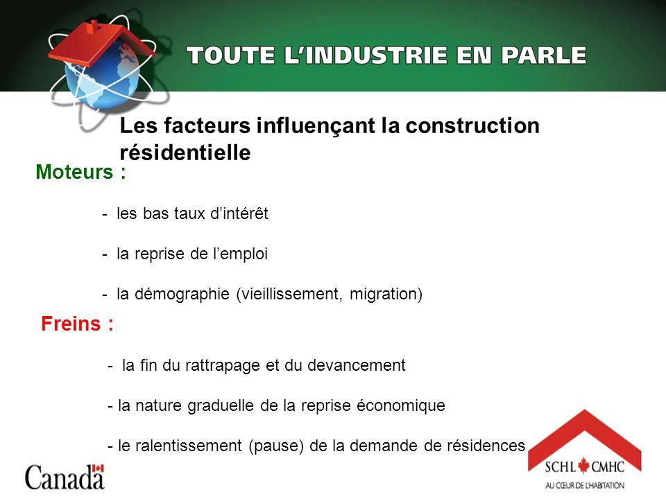 Les facteurs influençant la construction résidentielle