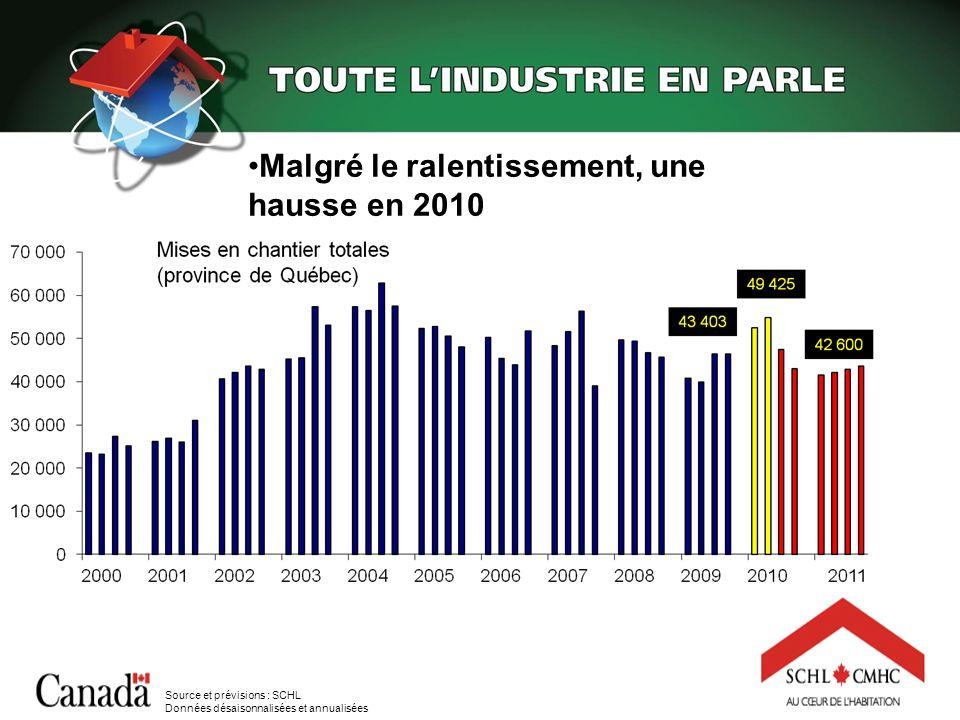 Malgré le ralentissement, une hausse en 2010