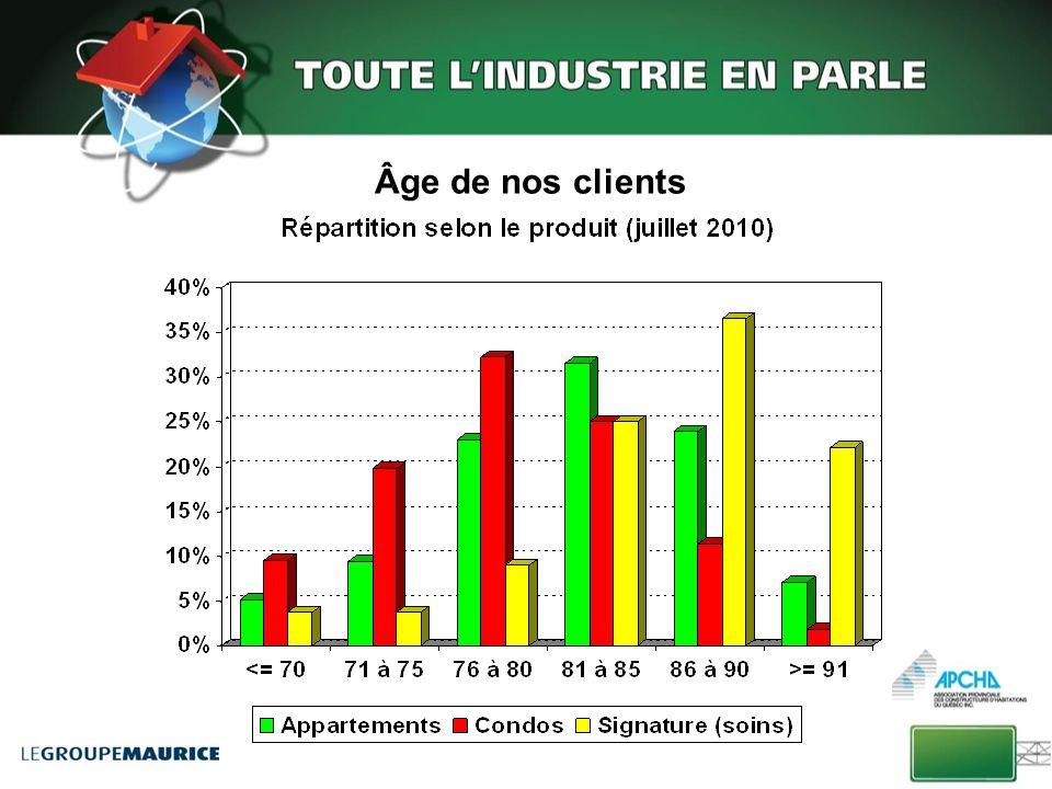 Âge de nos clients Les appartements : âge moyen à l'entrée ± 77 ans