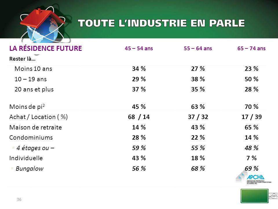 LA RÉSIDENCE FUTURE Moins 10 ans 34 % 27 % 23 % 10 – 19 ans 29 % 38 %