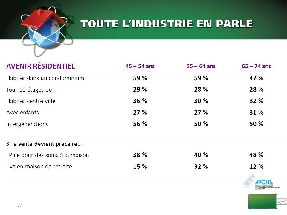 AVENIR RÉSIDENTIEL 59 % 47 % 29 % 28 % 36 % 30 % 32 % 27 % 31 % 56 %
