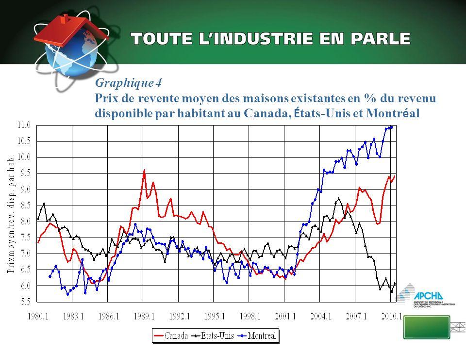 Graphique 4 Prix de revente moyen des maisons existantes en % du revenu disponible par habitant au Canada, États-Unis et Montréal