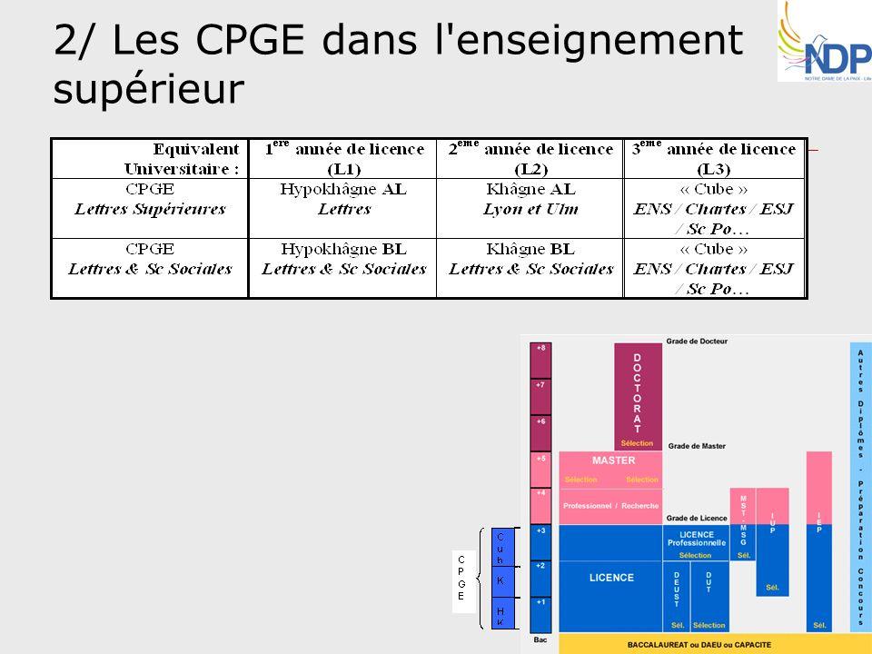 2/ Les CPGE dans l enseignement supérieur