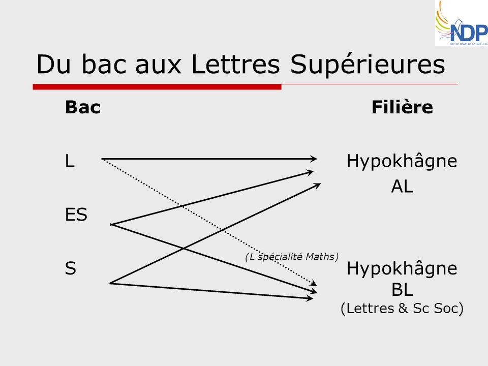 Du bac aux Lettres Supérieures
