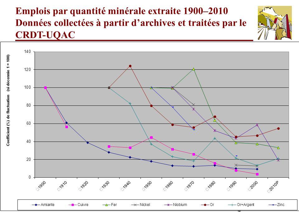 Emplois par quantité minérale extraite 1900–2010 Données collectées à partir d'archives et traitées par le CRDT-UQAC