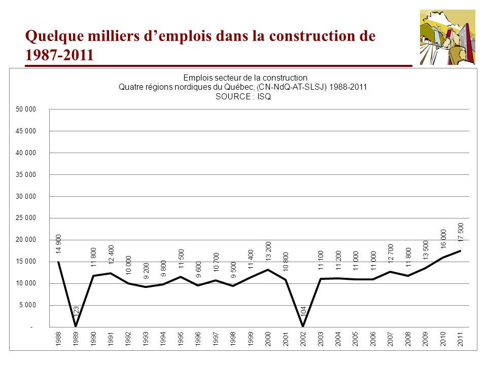 Quelque milliers d'emplois dans la construction de 1987-2011