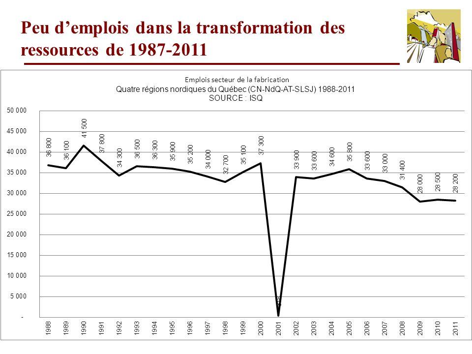 Peu d'emplois dans la transformation des ressources de 1987-2011