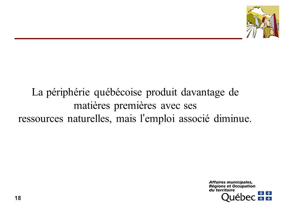 La périphérie québécoise produit davantage de matières premières avec ses ressources naturelles, mais l'emploi associé diminue.