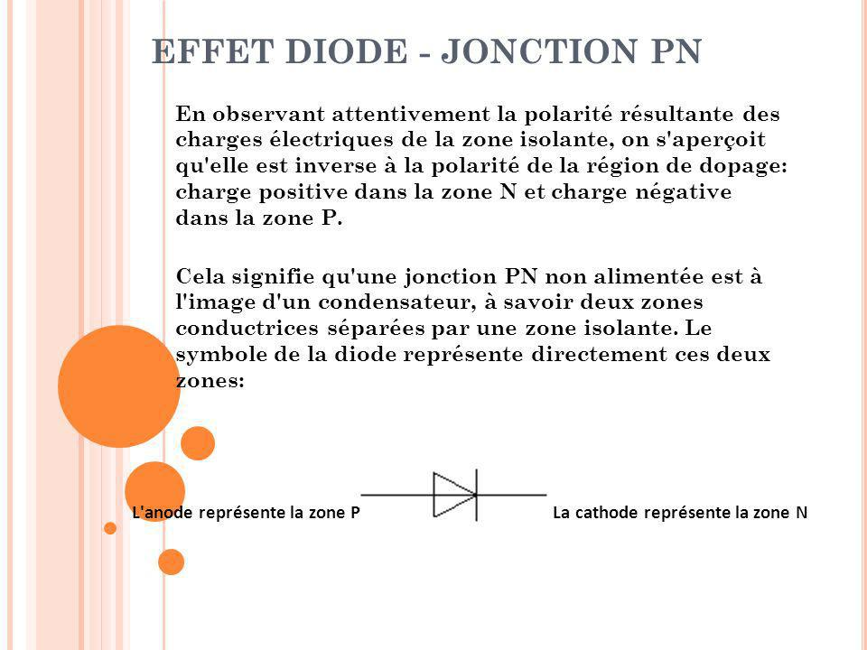 EFFET DIODE - JONCTION PN