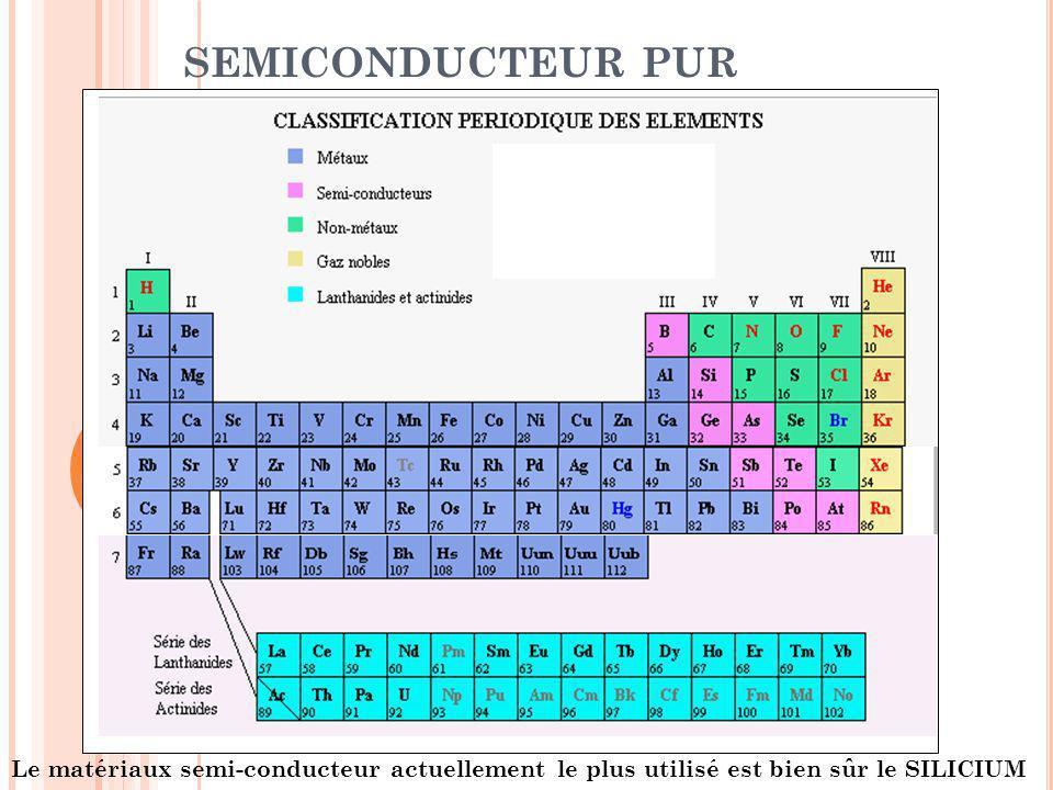SEMICONDUCTEUR PUR Le matériaux semi-conducteur actuellement le plus utilisé est bien sûr le SILICIUM.