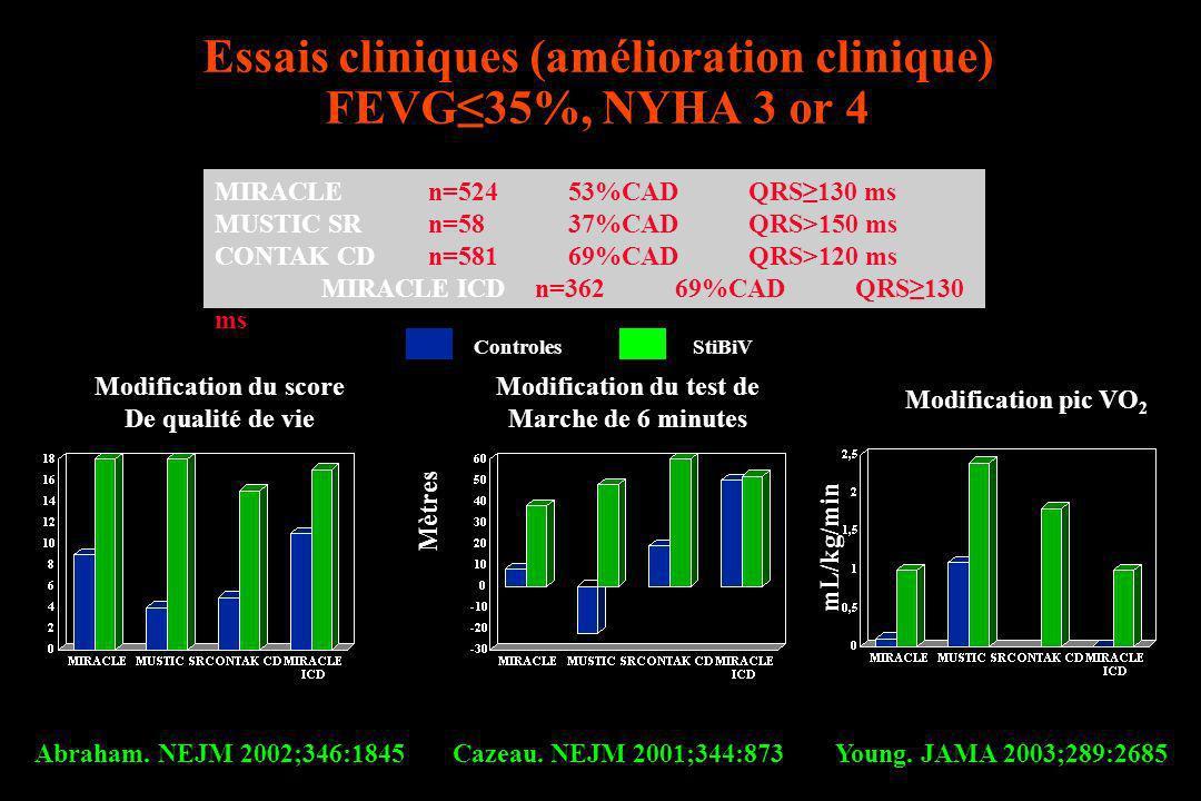 Essais cliniques (amélioration clinique) FEVG≤35%, NYHA 3 or 4