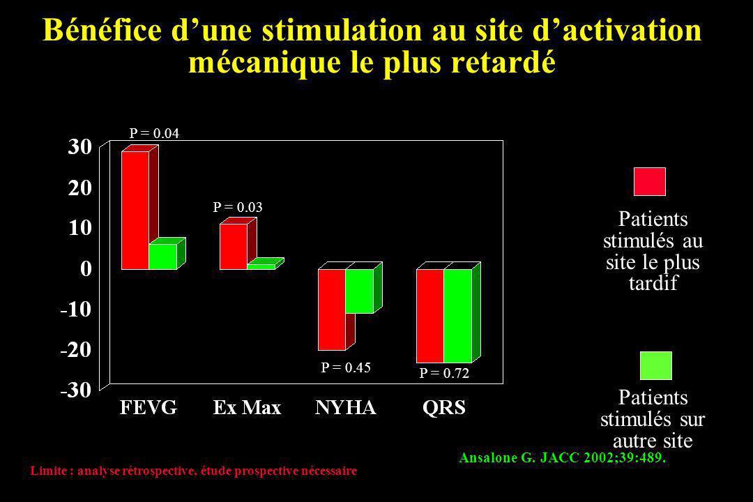 Bénéfice d'une stimulation au site d'activation mécanique le plus retardé