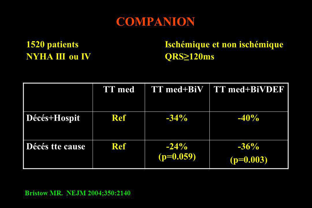 COMPANION 1520 patients Ischémique et non ischémique