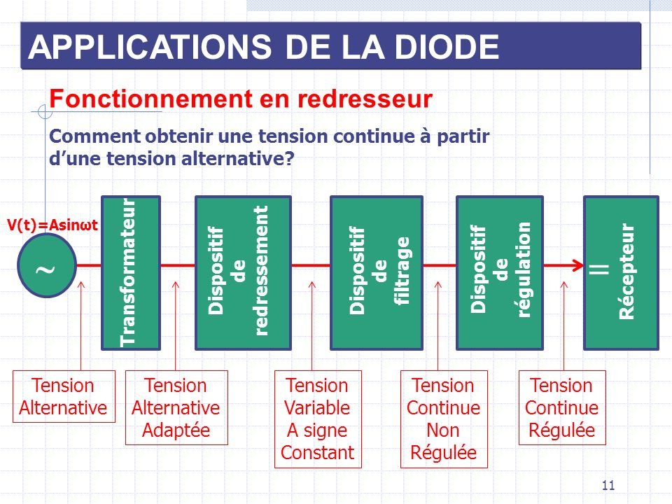   APPLICATIONS DE LA DIODE Fonctionnement en redresseur