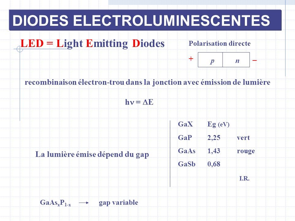 recombinaison électron-trou dans la jonction avec émission de lumière