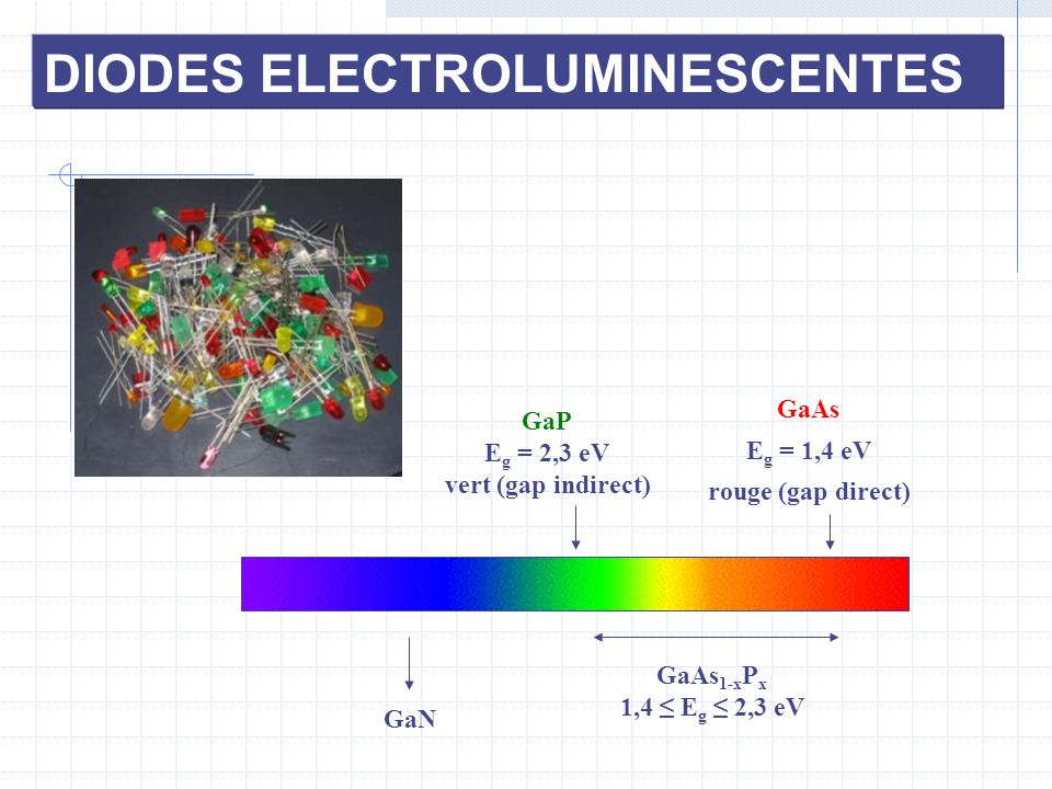 DIODES ELECTROLUMINESCENTES