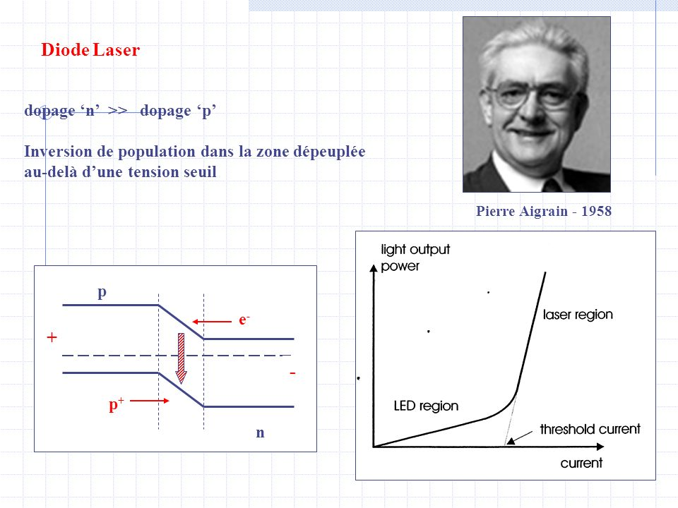 Diode Laser + - dopage 'n' >> dopage 'p'