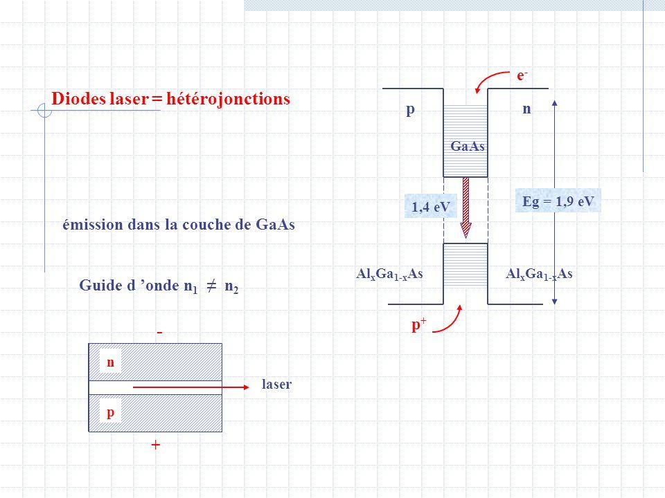 Diodes laser = hétérojonctions