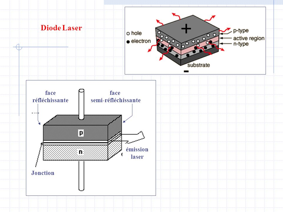 Diode Laser face réfléchissante semi-réfléchissante Jonction émission