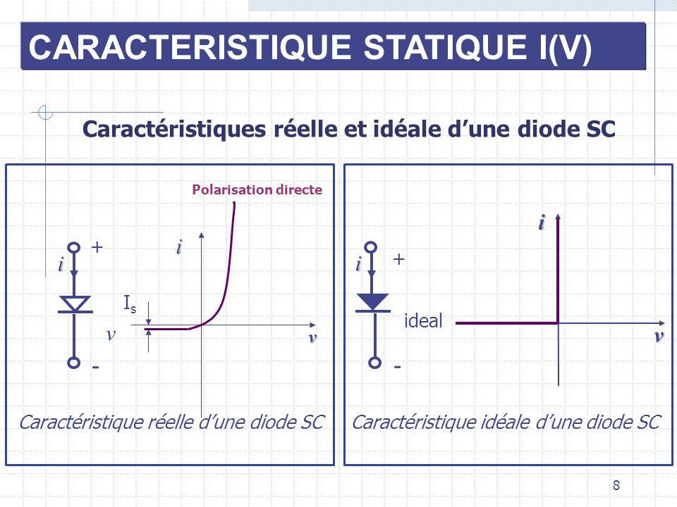 Caractéristiques réelle et idéale d'une diode SC