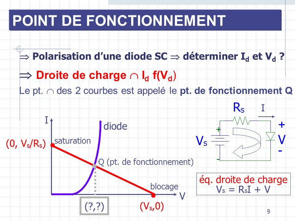  Polarisation d'une diode SC  déterminer Id et Vd