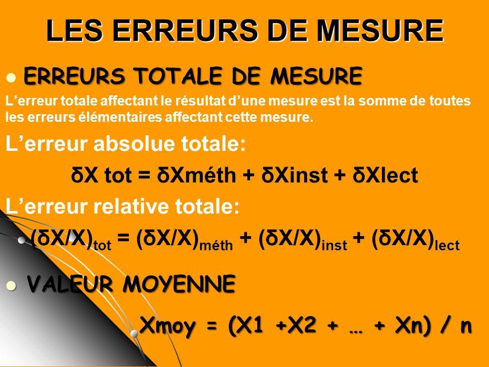δX tot = δXméth + δXinst + δXlect