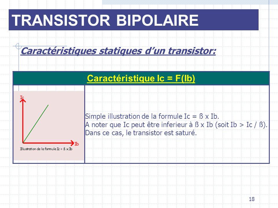 Caractéristique Ic = F(Ib)