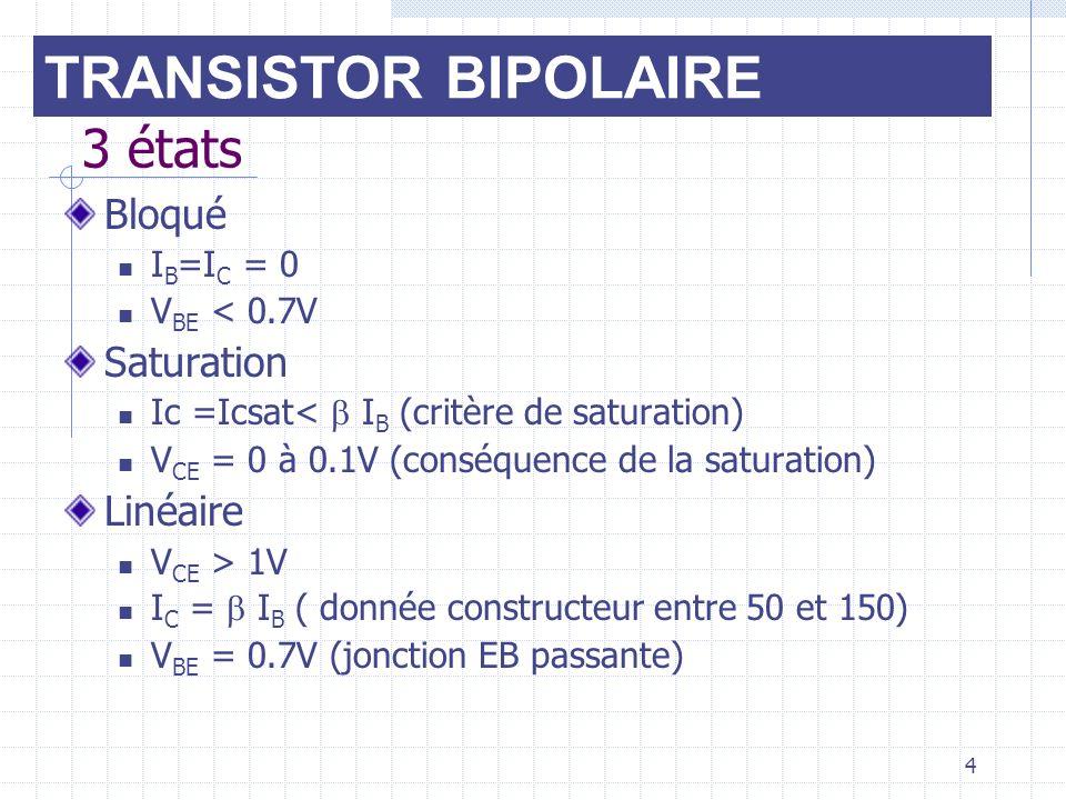 TRANSISTOR BIPOLAIRE 3 états Bloqué Saturation Linéaire IB=IC = 0