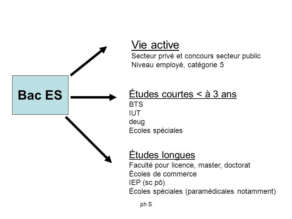 Bac ES Vie active Études courtes < à 3 ans Études longues