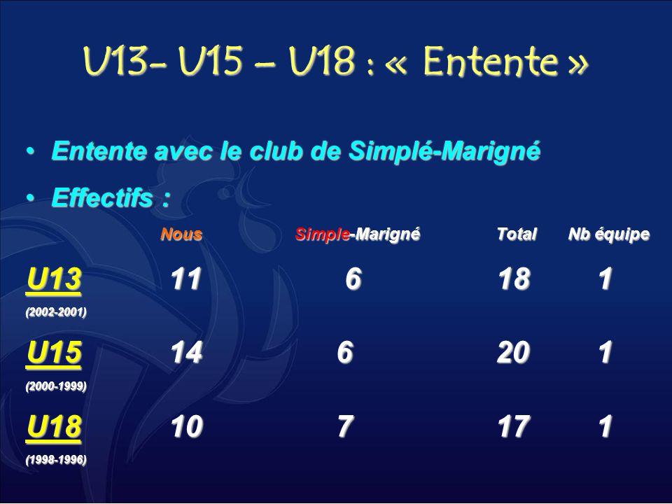 U13- U15 – U18 : « Entente » Entente avec le club de Simplé-Marigné. Effectifs : Nous Simple-Marigné Total Nb équipe.