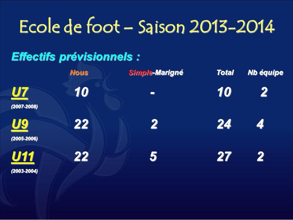 Ecole de foot – Saison 2013-2014 U7 10 - 10 2 U9 22 2 24 4