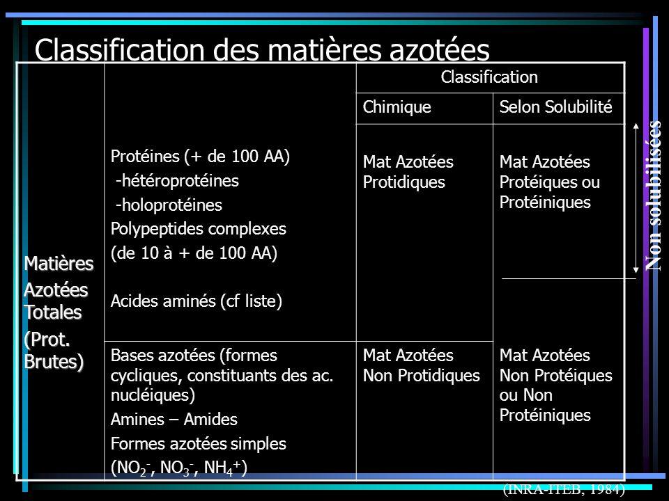 Classification des matières azotées
