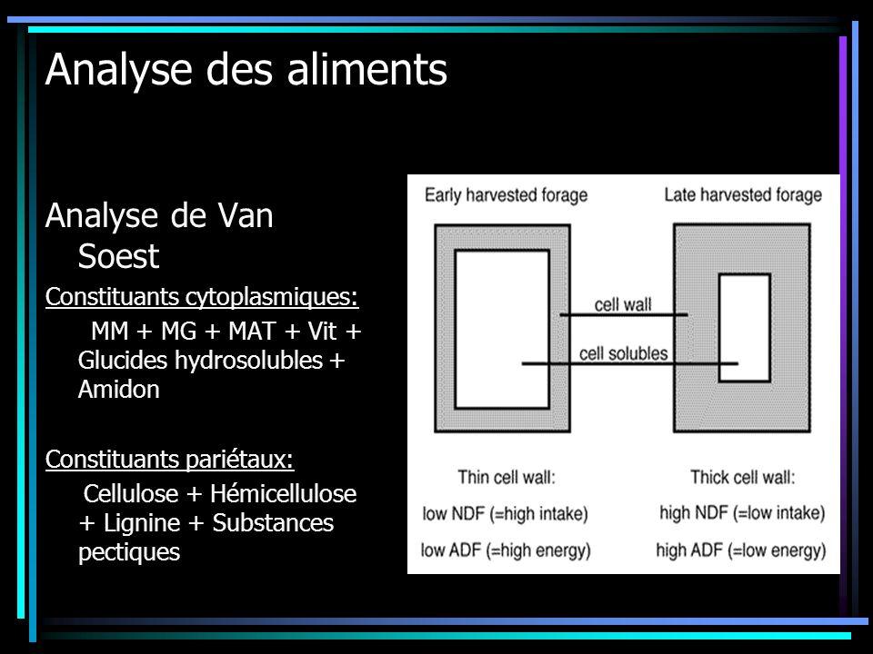 Analyse des aliments Analyse de Van Soest Constituants cytoplasmiques: