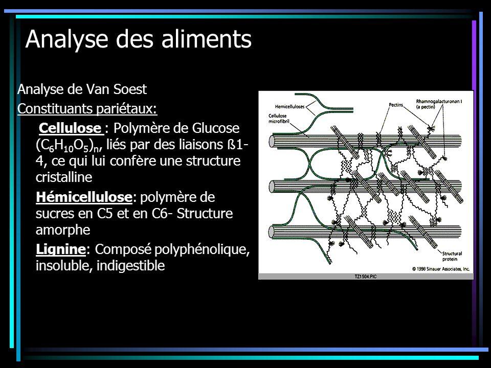 Analyse des aliments Analyse de Van Soest Constituants pariétaux: